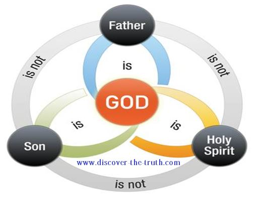 Christian Doctrine of the Trinity