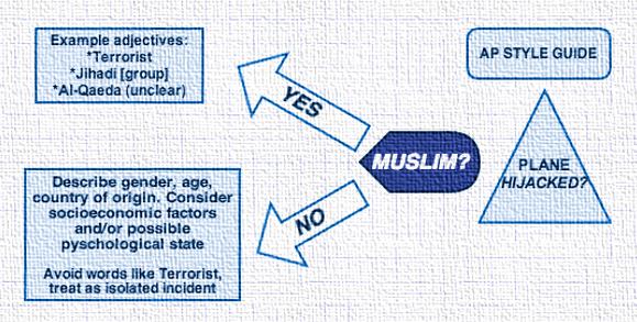 Muslim protrayed