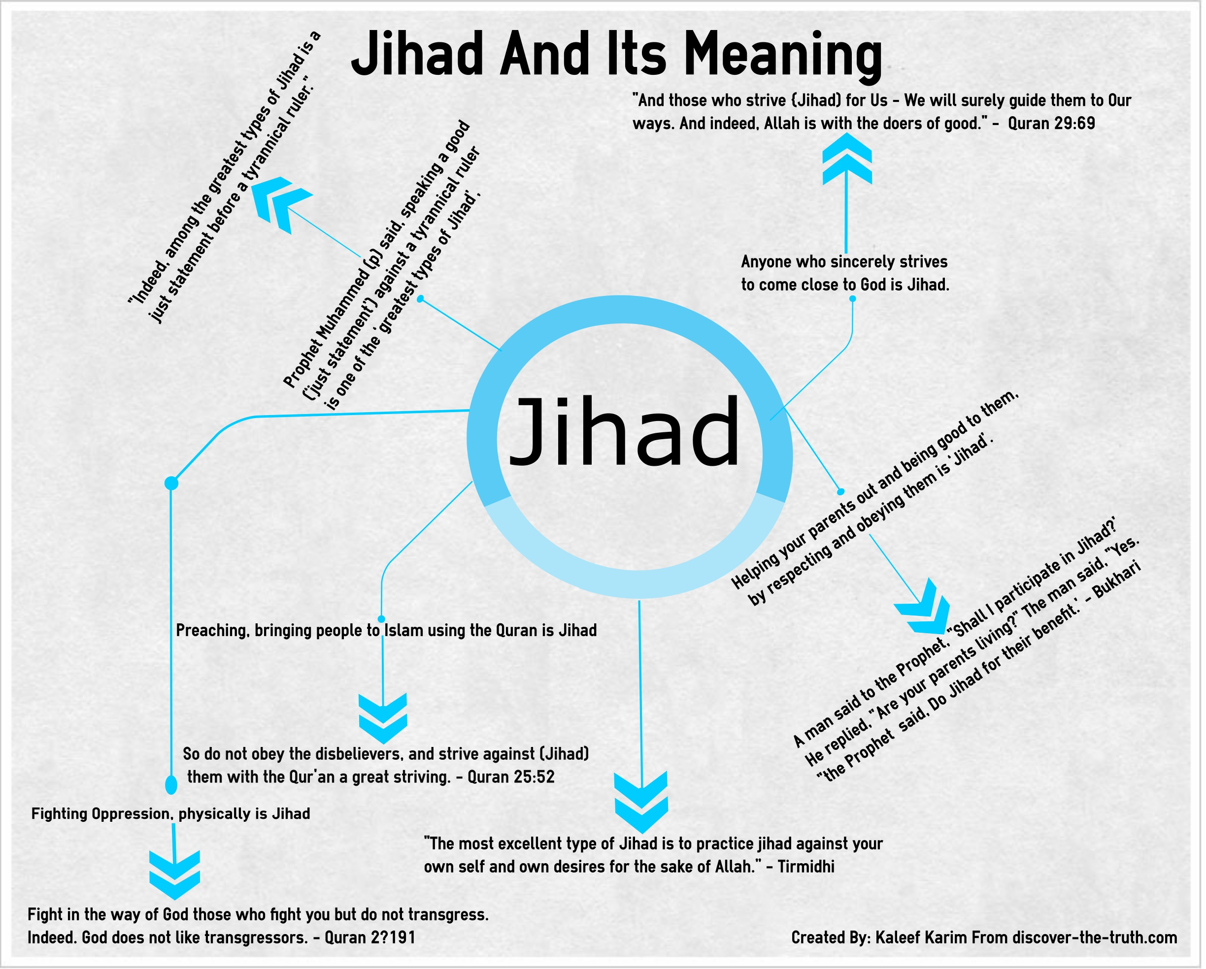 Arabic Word 'Jihad' And Its Meaning | Discover The Truth