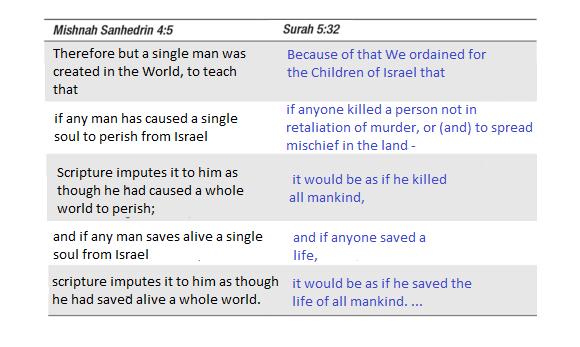 mishnah 4 5 surah 532