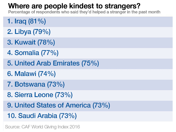 kindest-countries